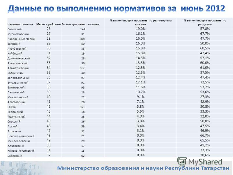 Название регионаМесто в рейтингеЗарегистрировано человек % выполняющих норматив по разговорным классам % выполняющих норматив по разделам Советский 26 147 19,0%57,8% Муслюмовский 27 31 16,1%67,7% Набережные Челны 28 306 16,0%47,7% Заинский 29 50 16,0