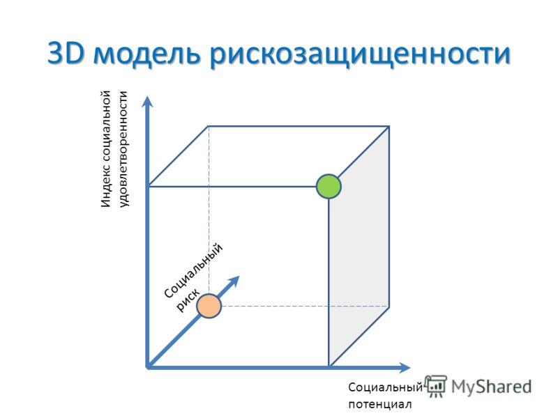 Социальный потенциал Индекс социальной удовлетворенности Социальный риск 3D модель рискозащищенности