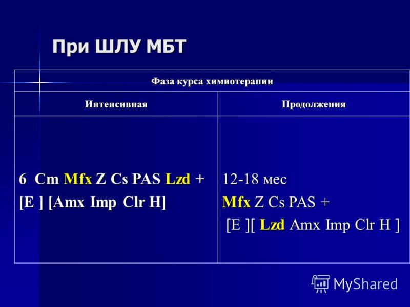 При ШЛУ МБТ Фаза курса химиотерапии ИнтенсивнаяПродолжения 6 Cm Mfx Z Cs PAS Lzd + [E ] [Amx Imp Сlr H] 12-18 мес Mfx Z Cs PAS + [E ][ Lzd Amx Imp Сlr H ] [E ][ Lzd Amx Imp Сlr H ]