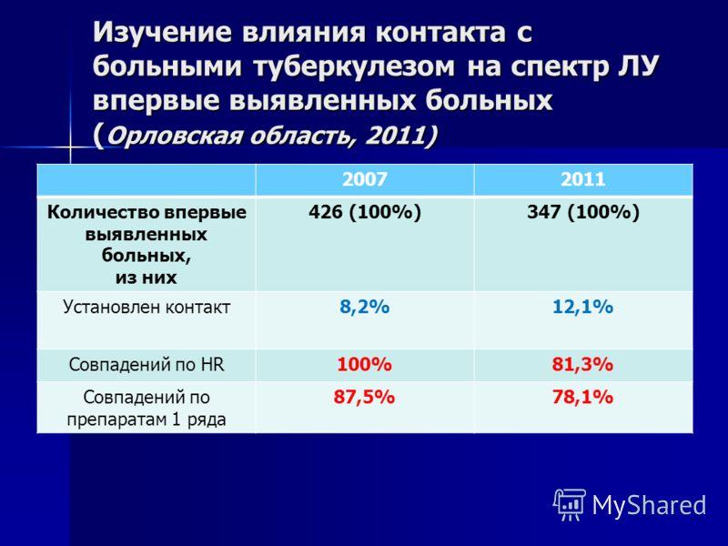 Изучение влияния контакта с больными туберкулезом на спектр ЛУ впервые выявленных больных ( Орловская область, 2011) 20072011 Количество впервые выявленных больных, из них 426 (100%)347 (100%) Установлен контакт8,2%12,1% Совпадений по HR100%81,3% Сов