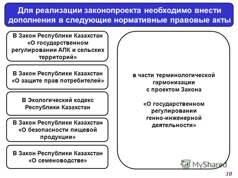 Для реализации законопроекта необходимо внести дополнения в следующие нормативные правовые акты В Закон Республики Казахстан «О государственном регулировании АПК и сельских территорий» В Закон Республики Казахстан «О безопасности пищевой продукции» 1