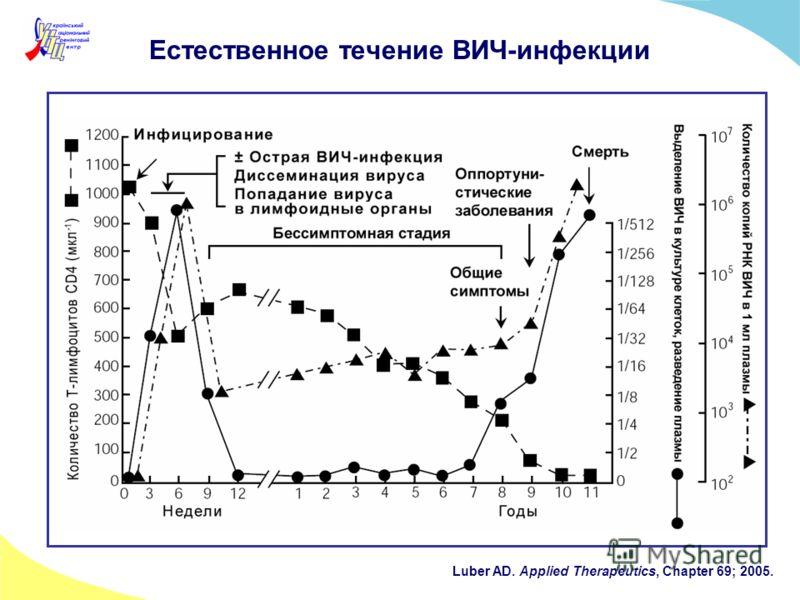 Естественное течение ВИЧ-инфекции Luber AD. Applied Therapeutics, Chapter 69; 2005.