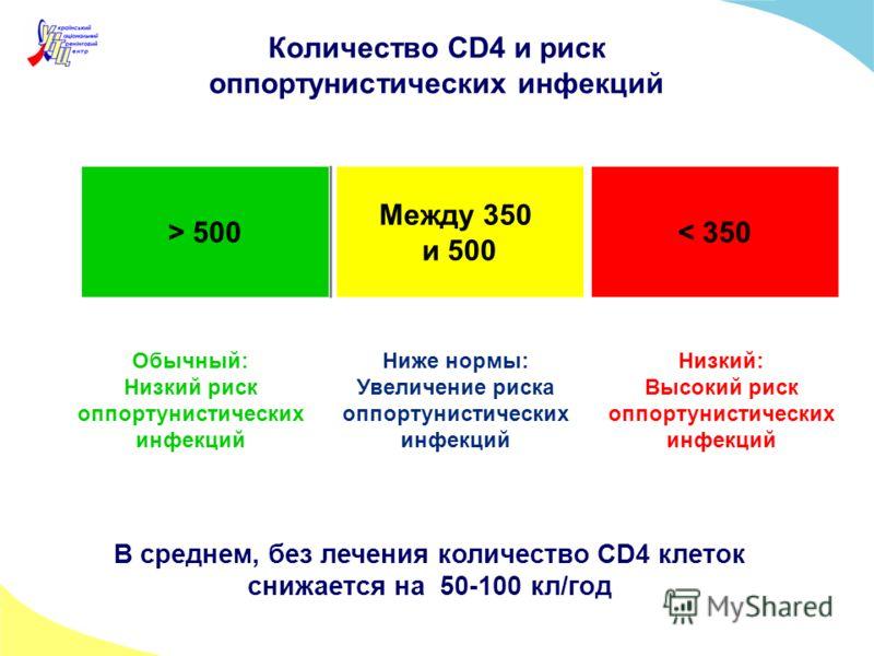 Количество CD4 и риск оппортунистических инфекций > 500 Между 350 и 500 < 350 Обычный: Низкий риск оппортунистичеcких инфекций Ниже нормы: Увеличение риска оппортунистических инфекций Низкий: Высокий риск оппортунистических инфекций В среднем, без ле