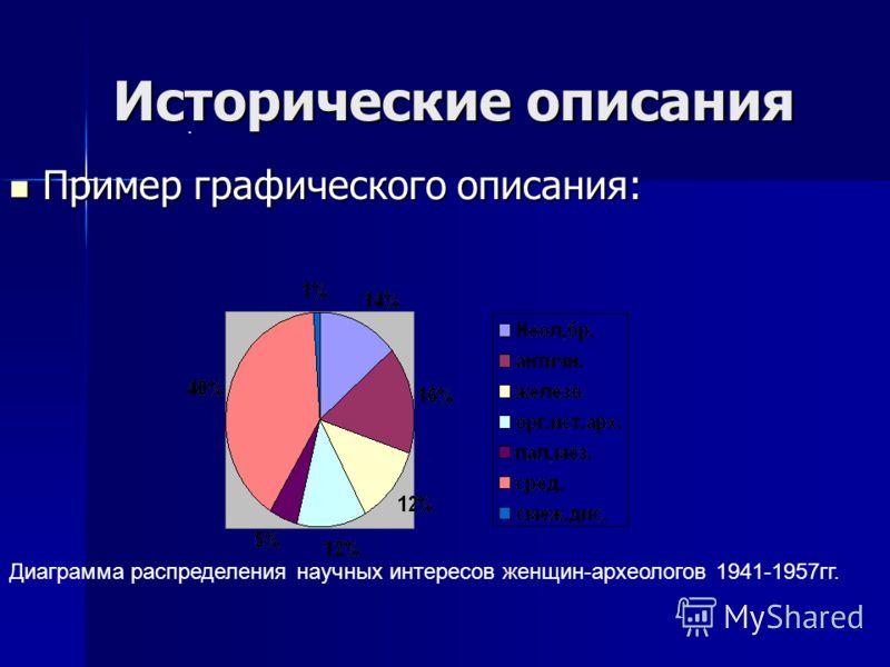 Исторические описания Пример графического описания: Пример графического описания:. Диаграмма распределения научных интересов женщин-археологов 1941-1957гг.