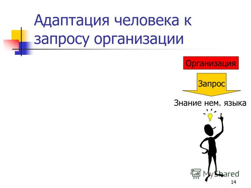 14 Адаптация человека к запросу организации Организация Запрос Знание нем. языка Экст. – … Инт. – нем. яз. Экст. – нем. яз. Инт. – …