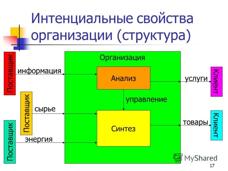 17 Интенциальные свойства организации (структура) Клиент информация сырье энергия услуги товары Организация Поставщик Синтез Анализ управление