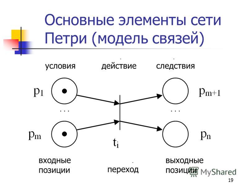 19 Основные элементы сети Петри (модель связей) условиядействиеследствия входные позиции выходные позиции переход