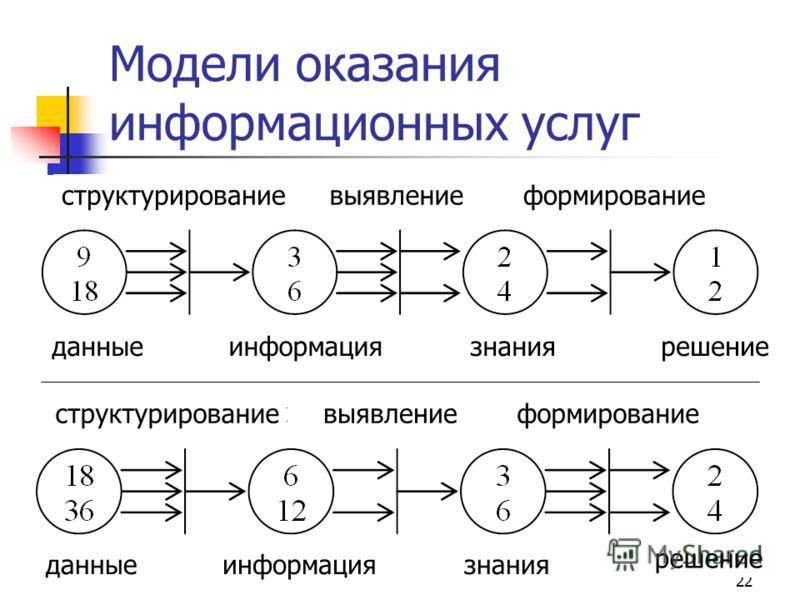 22 Модели оказания информационных услуг данные структурированиевыявлениеформирование информациязнаниярешение данные структурированиевыявлениеформирование информациязнания решение