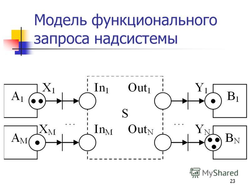 23 Модель функционального запроса надсистемы
