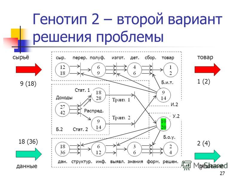 27 Генотип 2 – второй вариант решения проблемы 9 (18) 18 (36) 1 (2) 2 (4) товарсырьё данныерешение сыр. перер. полуф. изгот. дет. сбор. товар дан. структур. инф. выявл. знания форм. решен. Доходы Стат. 1 Стат. 2Б.2 Распред. И.2 У.2 Б.и.т. Б.о.у.