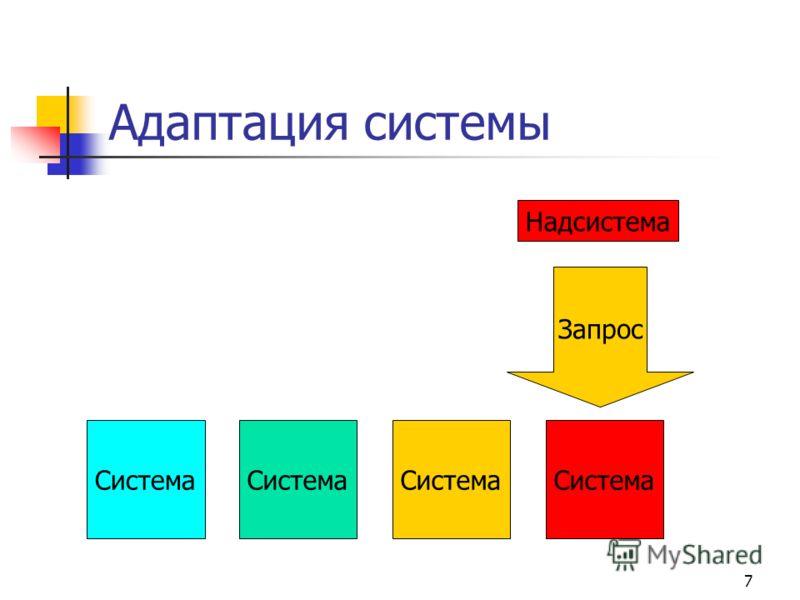 7 Адаптация системы Надсистема Запрос Красный квадрат Система