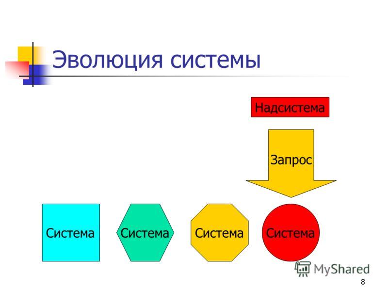 8 Эволюция системы Надсистема Запрос Красный круг Система