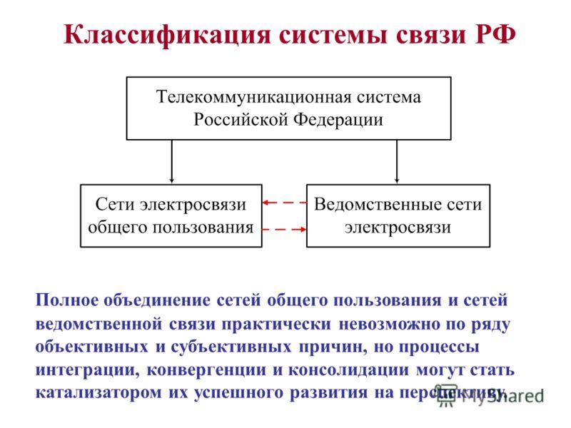 Классификация системы связи РФ Полное объединение сетей общего пользования и сетей ведомственной связи практически невозможно по ряду объективных и субъективных причин, но процессы интеграции, конвергенции и консолидации могут стать катализатором их