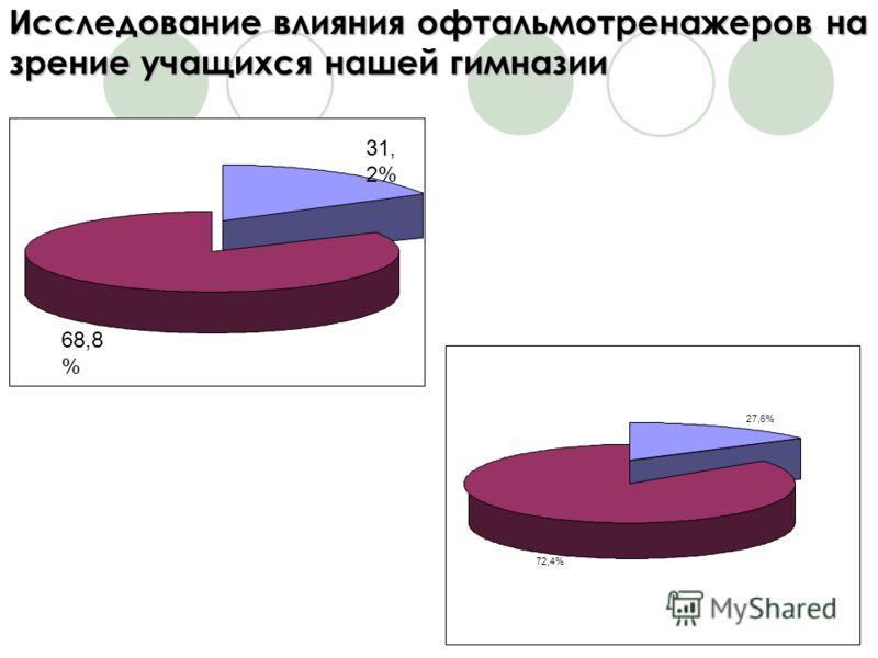 Исследование влияния офтальмотренажеров на зрение учащихся нашей гимназии 31, 2% 68,8 % 27,6% 72,4%