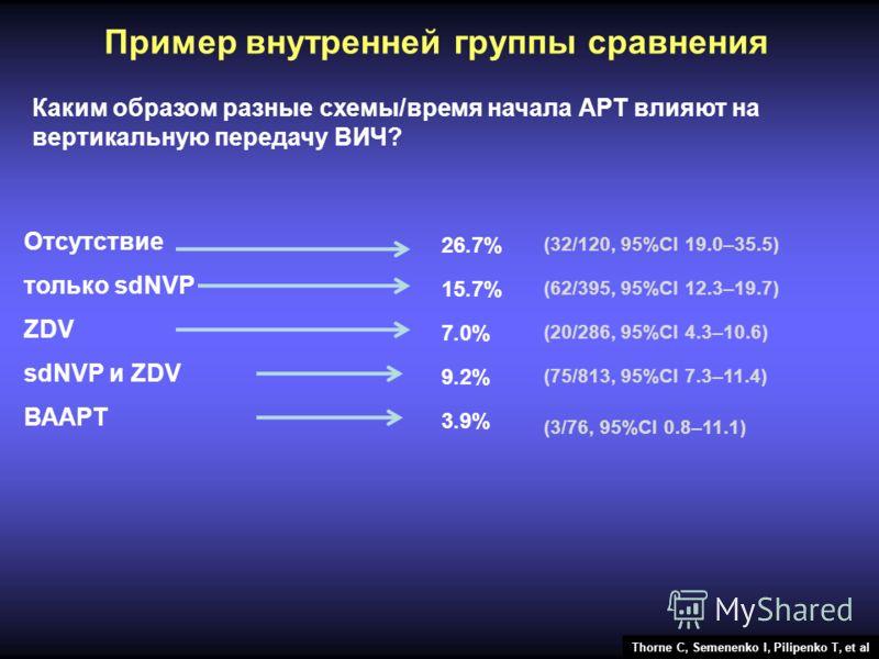 Пример внутренней группы сравнения Каким образом разные схемы/время начала АРТ влияют на вертикальную передачу ВИЧ? Отсутствие только sdNVP ZDV sdNVP и ZDV ВААРТ 26.7% 15.7% 9.2% 7.0% 3.9% (32/120, 95%CI 19.0–35.5) (20/286, 95%CI 4.3–10.6) (75/813, 9