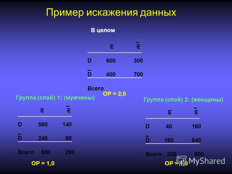 _ E E D 560 140 _ D 240 60 Всего 800 200 _ E E D 40 160 _ D 160 640 Всего 200 800 _ E E D 600 300 _ D 400 700 Всего ОР = 1,0 ОР = 2,0 ОР = 1,0 В целом Группа (слой) 1: (мужчины) Группа (слой) 2: (женщины) Пример искажения данных