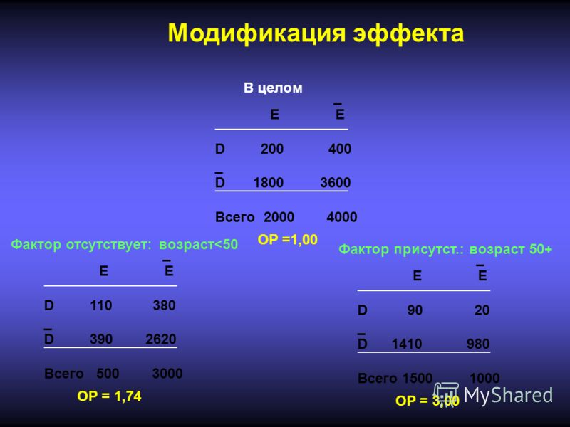 _ E E D 110 380 _ D 390 2620 Всего 500 3000 _ E E D 90 20 _ D 1410 980 Всего 1500 1000 _ E E D 200 400 _ D 1800 3600 Всего 2000 4000 ОР = 1,74 ОР =1,00 ОР = 3,00 Модификация эффекта В целом Фактор отсутствует: возраст
