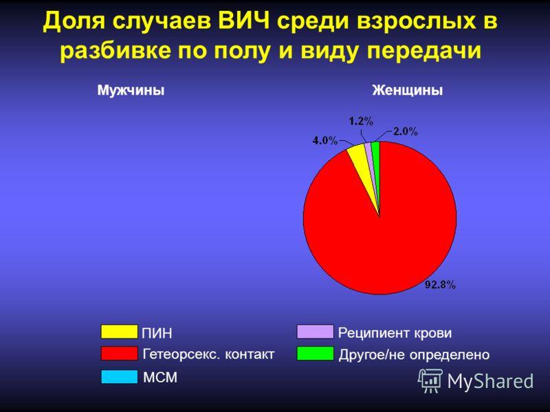 Доля случаев ВИЧ среди взрослых в разбивке по полу и виду передачи ПИН Гетеорсекс. контакт МСМ Реципиент крови Другое/не определено МужчиныЖенщины