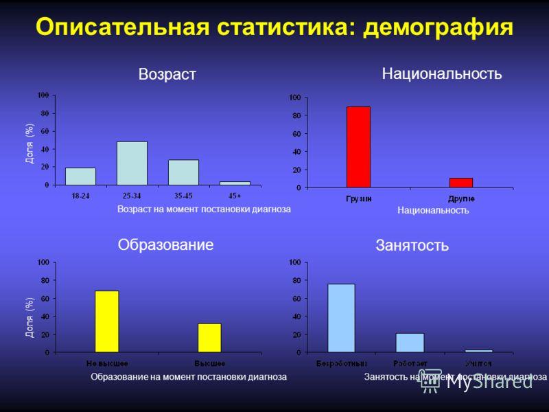 Описательная статистика: демография Возраст Национальность Образование Занятость Возраст на момент постановки диагноза Доля (%) Образование на момент постановки диагноза Занятость на момент постановки диагноза Национальность