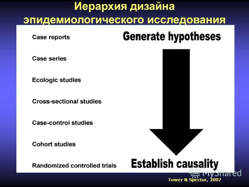 Иерархия дизайна эпидемиологического исследования Tower & Spector, 2007
