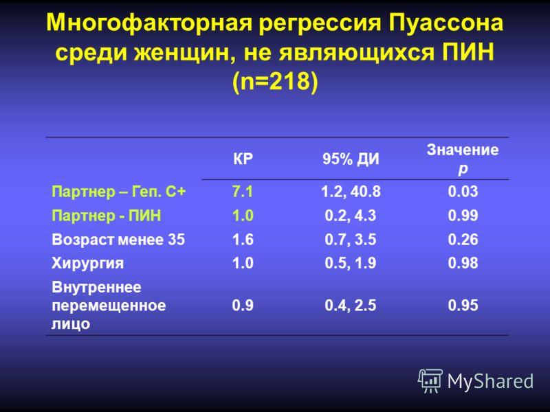 Многофакторная регрессия Пуассона среди женщин, не являющихся ПИН (n=218) КР95% ДИ Значение p Партнер – Геп. С+7.11.2, 40.80.03 Партнер - ПИН1.00.2, 4.30.99 Возраст менее 351.60.7, 3.50.26 Хирургия1.00.5, 1.90.98 Внутреннее перемещенное лицо 0.90.4,
