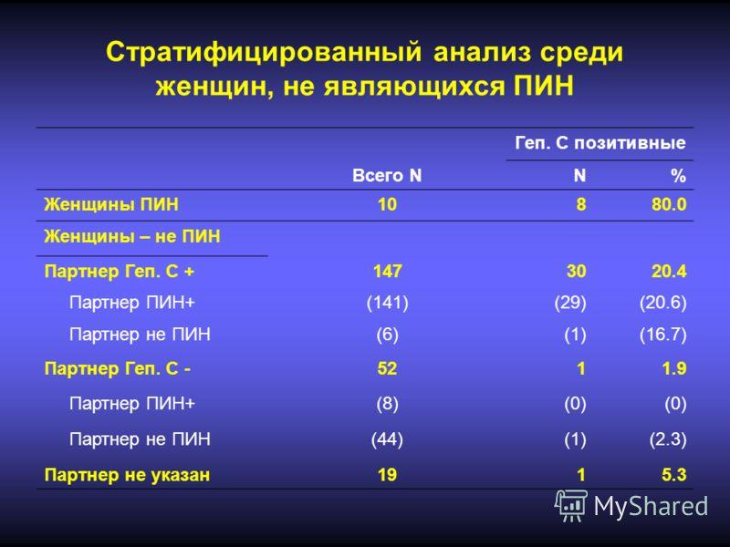 Стратифицированный анализ среди женщин, не являющихся ПИН Геп. С позитивные Всего NN% Женщины ПИН10880.0 Женщины – не ПИН Партнер Геп. С +1473020.4 Партнер ПИН+(141)(29)(20.6) Партнер не ПИН(6)(1)(16.7) Партнер Геп. С -5211.9 Партнер ПИН+(8)(0) Партн