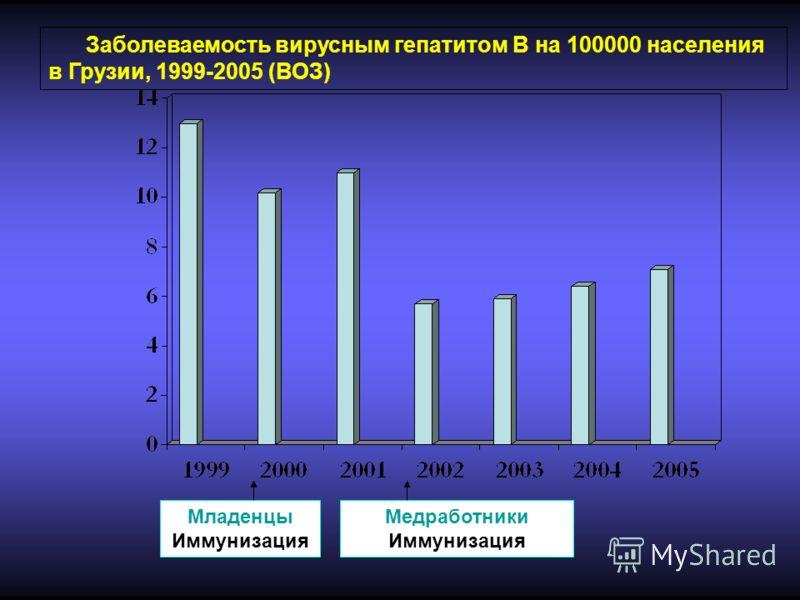 Заболеваемость вирусным гепатитом B на 100000 населения в Грузии, 1999-2005 (ВОЗ) Младенцы Иммунизация Медработники Иммунизация