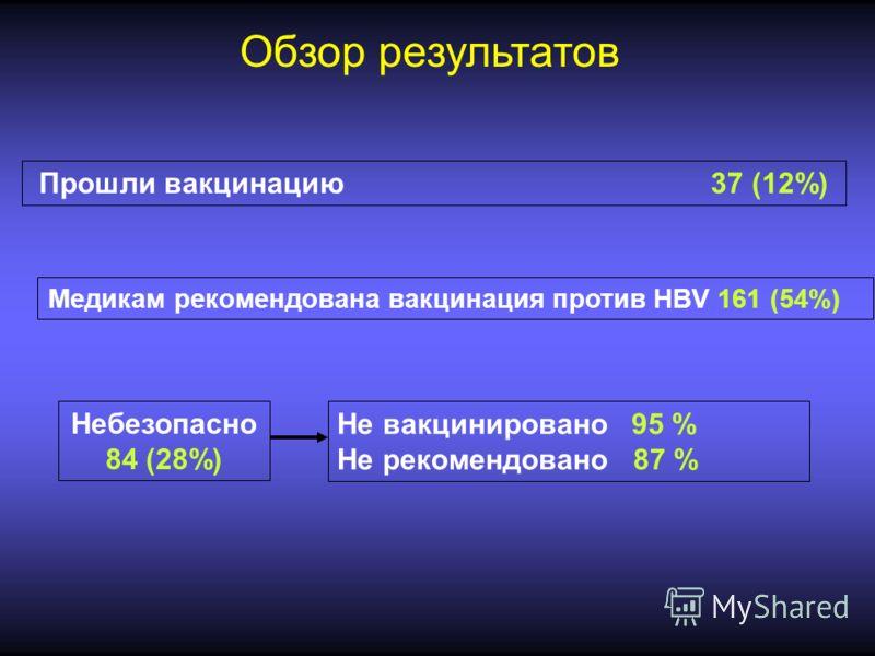 Обзор результатов Прошли вакцинацию 37 (12%) Медикам рекомендована вакцинация против HBV 161 (54%) Небезопасно 84 (28%) Не вакцинировано 95 % Не рекомендовано 87 %