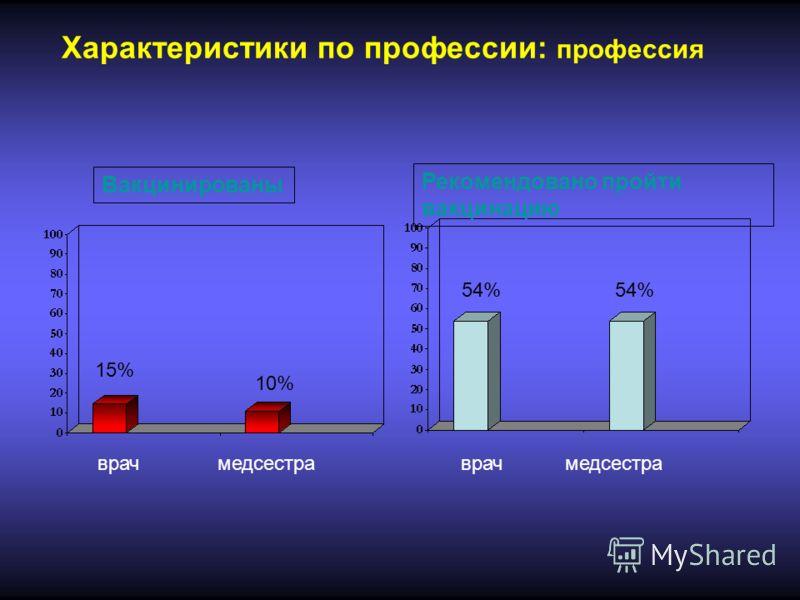 Характеристики по профессии: профессия врач медсестра врач медсестра 15% 10% 54% Вакцинированы Рекомендовано пройти вакцинацию