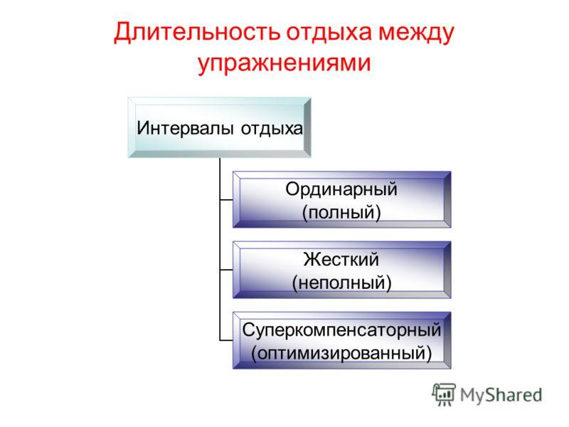 Длительность отдыха между упражнениями Интервалы отдыха Ординарный (полный) Жесткий (неполный) Суперкомпенсаторный (оптимизированный)