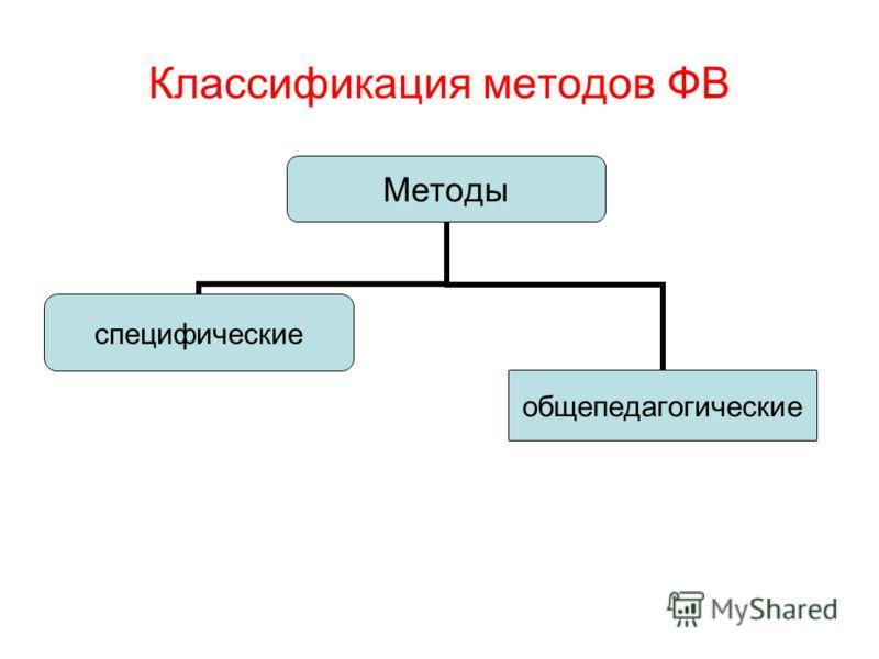 Классификация методов ФВ Методы специфические общепедагогические
