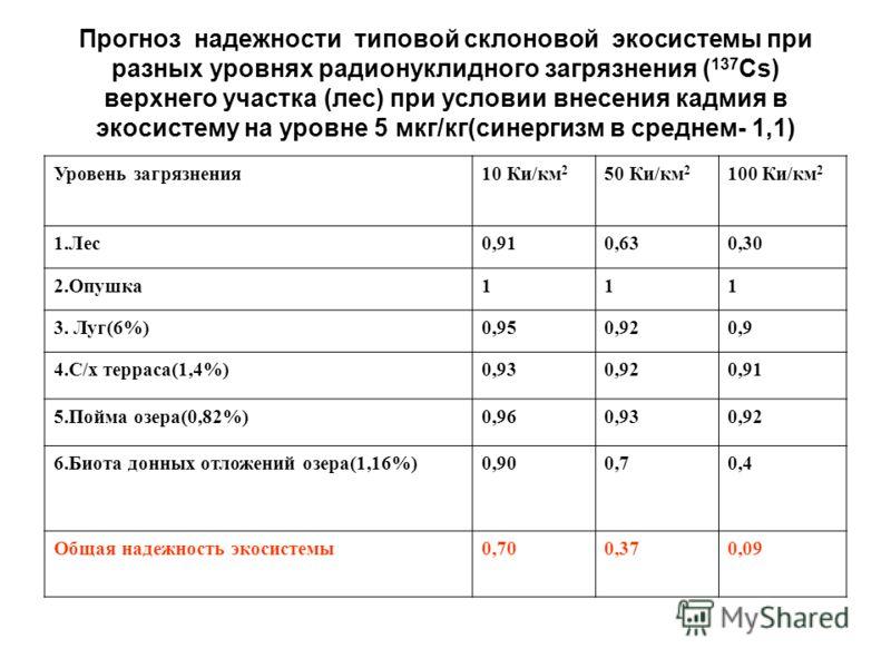 Прогноз надежности типовой склоновой экосистемы при разных уровнях радионуклидного загрязнения ( 137 Cs) верхнего участка (лес) при условии внесения кадмия в экосистему на уровне 5 мкг/кг(синергизм в среднем- 1,1) Уровень загрязнения10 Ки/км 2 50 Ки/
