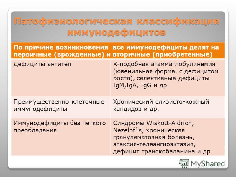 Патофизиологическая классификация иммунодефицитов По причине возникновения все иммунодефициты делят на первичные (врожденные) и вторичные (приобретенные) Дефициты антителХ-подобная агаммаглобулинемия (ювенильная форма, с дефицитом роста), селективные