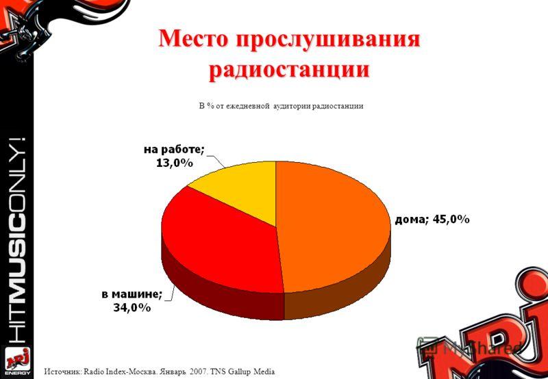 Место прослушивания радиостанции В % от ежедневной аудитории радиостанции Источник: Radio Index-Москва. Январь 2007. TNS Gallup Media