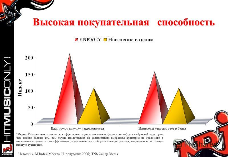 Высокая покупательная способность Источник: M`Index-Москва. II полугодие 2006; TNS Gallup Media *Индекс Соответствия - показатель эффективности рекламоносителя (радиостанции) для выбранной аудитории. Чем индекс больше 100, тем лучше представлена на р