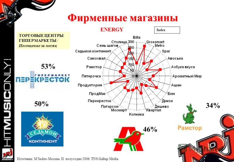 Фирменные магазины ТОРГОВЫЕ ЦЕНТРЫ ГИПЕРМАРКЕТЫ / Посещение за месяц Index 50% 53% 34% 46% Источник: M`Index-Москва. II полугодие 2006. TNS Gallup Media ENERGY