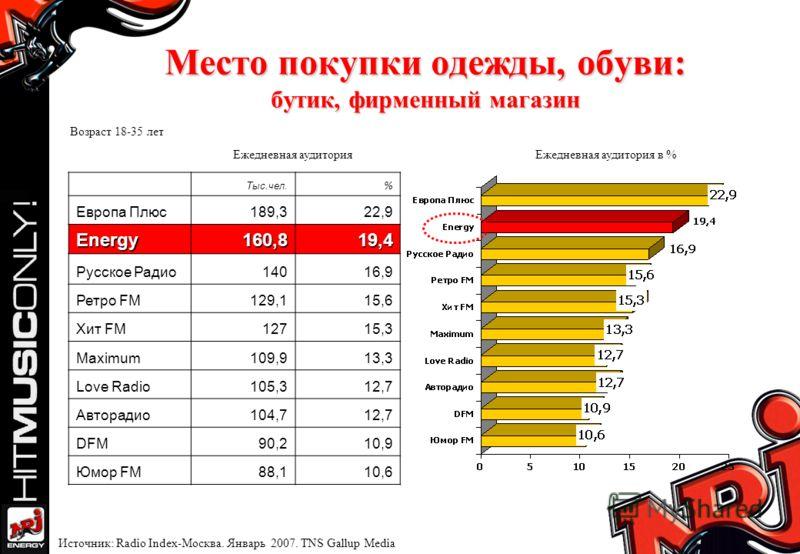 Место покупки одежды, обуви: бутик, фирменный магазин Ежедневная аудиторияЕжедневная аудитория в % Возраст 18-35 лет Источник: Radio Index-Москва. Январь 2007. TNS Gallup Media Тыс.чел.% Европа Плюс189,322,9 Energy160,819,4 Русское Радио14016,9 Ретро