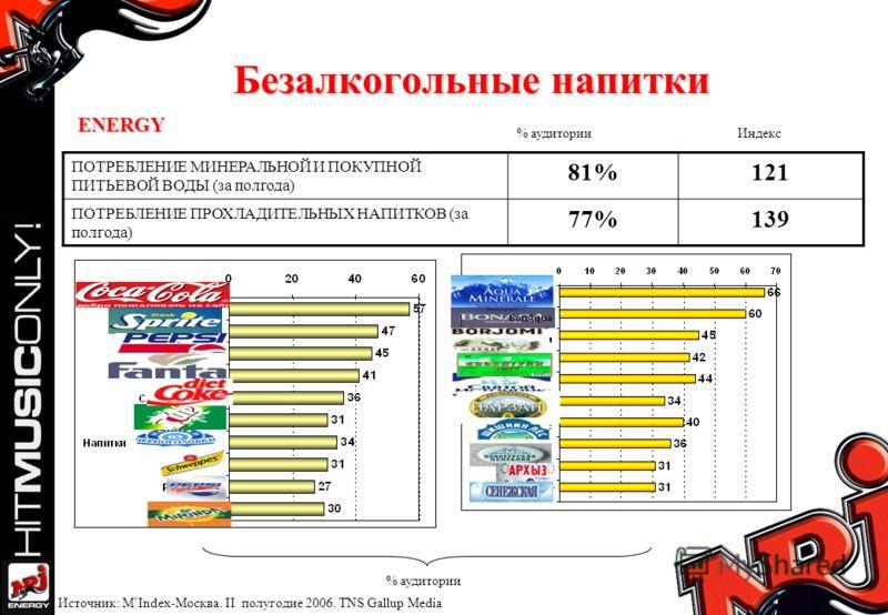 Безалкогольные напитки ПОТРЕБЛЕНИЕ МИНЕРАЛЬНОЙ И ПОКУПНОЙ ПИТЬЕВОЙ ВОДЫ (за полгода) 81%81%121 ПОТРЕБЛЕНИЕ ПРОХЛАДИТЕЛЬНЫХ НАПИТКОВ (за полгода) 77%139 % аудитории Индекс Источник: M`Index-Москва. II полугодие 2006. TNS Gallup Media % аудитории ENERG