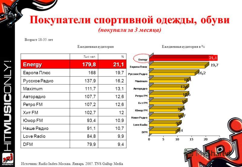 Покупатели спортивной одежды, обуви (покупали за 3 месяца) Ежедневная аудитория Ежедневная аудитория в % Возраст 18-35 лет Источник: Radio Index-Москва. Январь 2007. TNS Gallup Media Тыс.чел.%Energy179,821,1 Европа Плюс16819,7 Русское Радио137,916,2