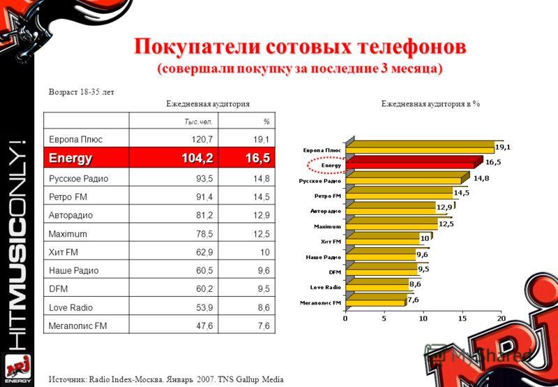 Покупатели сотовых телефонов (совершали покупку за последние 3 месяца) Тыс.чел.% Европа Плюс120,719,1 Energy104,216,5 Русское Радио93,514,8 Ретро FM91,414,5 Авторадио81,212,9 Maximum78,512,5 Хит FM62,910 Наше Радио60,59,6 DFM60,29,5 Love Radio53,98,6