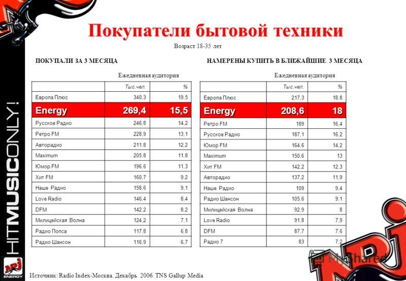 Покупатели бытовой техники Ежедневная аудитория Возраст 18-35 лет Источник: Radio Index-Москва. Декабрь 2006. TNS Gallup Media Тыс.чел.% Европа Плюс340,319,5 Energy269,415,5 Русское Радио246,814,2 Ретро FM228,913,1 Авторадио211,812,2 Maximum205,811,8