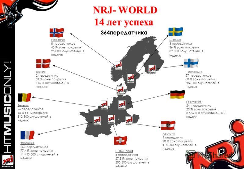 NRJ- WORLD 14 лет успеха Франция 269 передатчиков 77.4 % зоны покрытия 11 453 000 слушателей в неделю Швеция 3 передатчика 36 % зоны покрытия 890 000 слушателей в неделю Бельгия 26 передатчиков 65 % зоны покрытия 812 800 слушателей в неделю Австрия 1