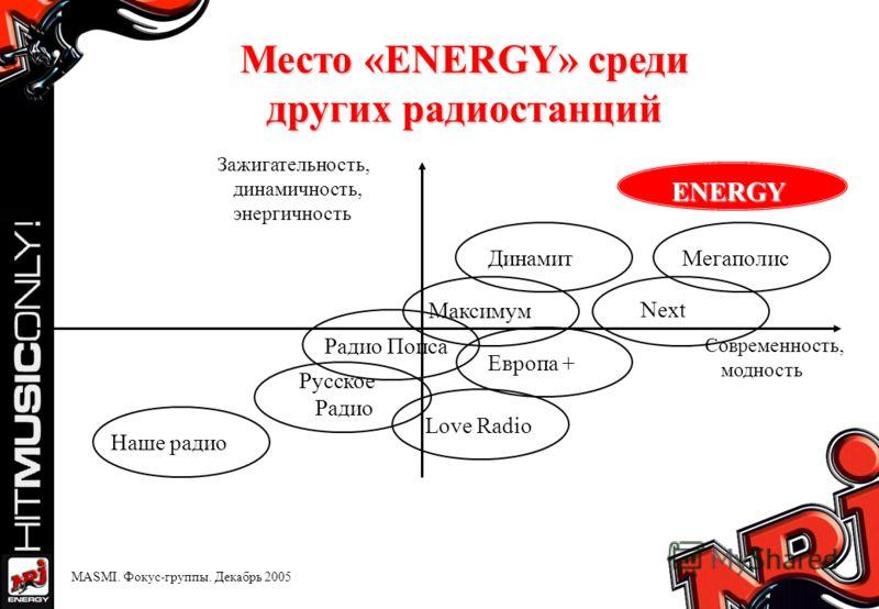 Место «ENERGY» среди других радиостанций ENERGY МегаполисДинамит Next Европа + Русское Радио Love Radio Максимум Современность, модность Зажигательность, динамичность, энергичность Наше радио Радио Попса MASMI. Фокус-группы. Декабрь 2005