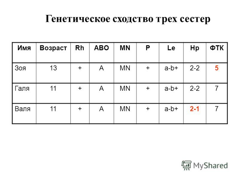 ИмяВозрастRhABOMNPLeHpФТК Зоя13+АMN+а-b+2-25 Галя11+АMN+а-b+2-27 Валя11+АMN+а-b+2-17 Генетическое сходство трех сестер