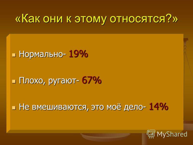 «Как они к этому относятся?» Нормально- 19% Нормально- 19% Плохо, ругают- 67% Плохо, ругают- 67% Не вмешиваются, это моё дело- 14% Не вмешиваются, это моё дело- 14%