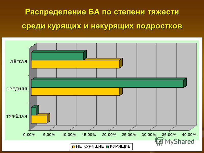 Распределение БА по степени тяжести среди курящих и некурящих подростков