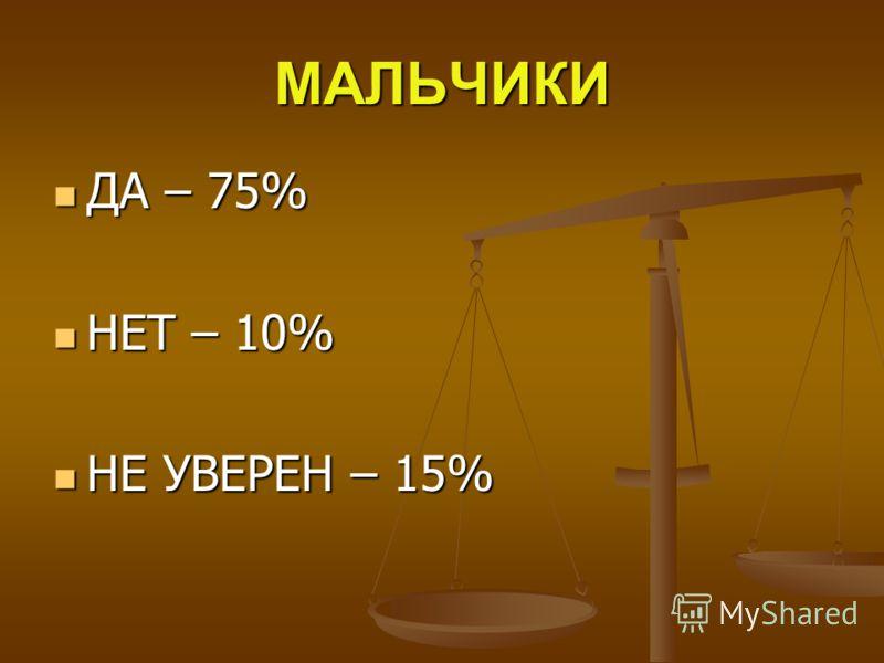 МАЛЬЧИКИ ДА – 75% ДА – 75% НЕТ – 10% НЕТ – 10% НЕ УВЕРЕН – 15% НЕ УВЕРЕН – 15%