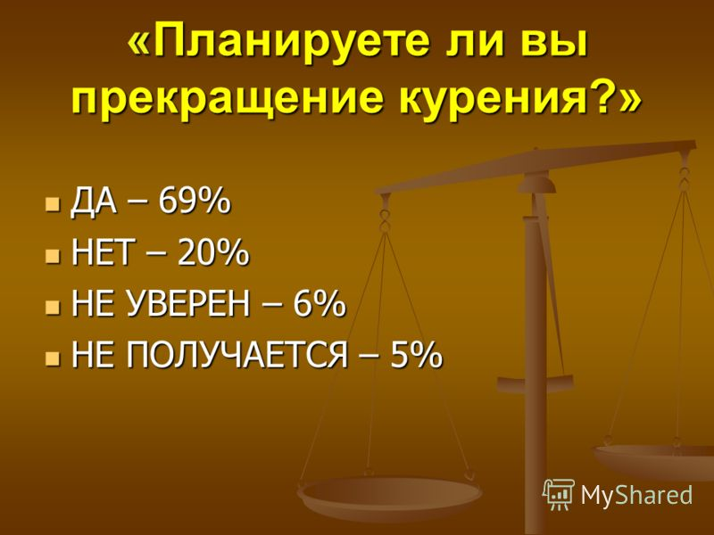 «Планируете ли вы прекращение курения?» ДА – 69% ДА – 69% НЕТ – 20% НЕТ – 20% НЕ УВЕРЕН – 6% НЕ УВЕРЕН – 6% НЕ ПОЛУЧАЕТСЯ – 5% НЕ ПОЛУЧАЕТСЯ – 5%
