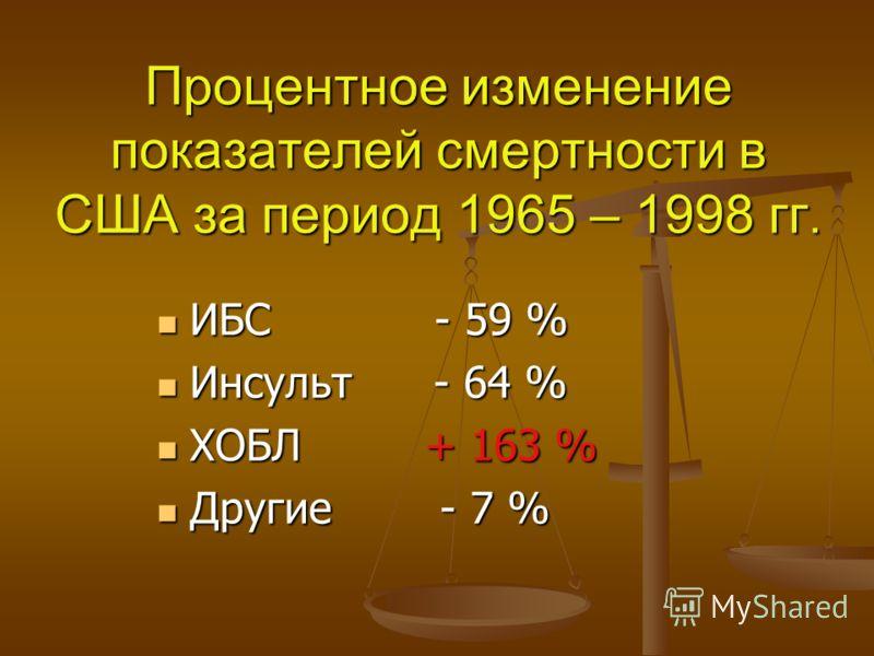 Процентное изменение показателей смертности в США за период 1965 – 1998 гг. ИБС - 59 % ИБС - 59 % Инсульт - 64 % Инсульт - 64 % ХОБЛ + 163 % ХОБЛ + 163 % Другие - 7 % Другие - 7 %