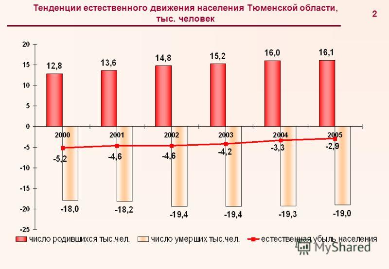 1 Из «Послания Президента Российской Федерации Федеральному Собранию Российской Федерации» от 10 мая 2006 года … никакая миграция не решит наших демографических проблем, если мы не создадим надлежащие условия и стимулы для роста рождаемости здесь, у